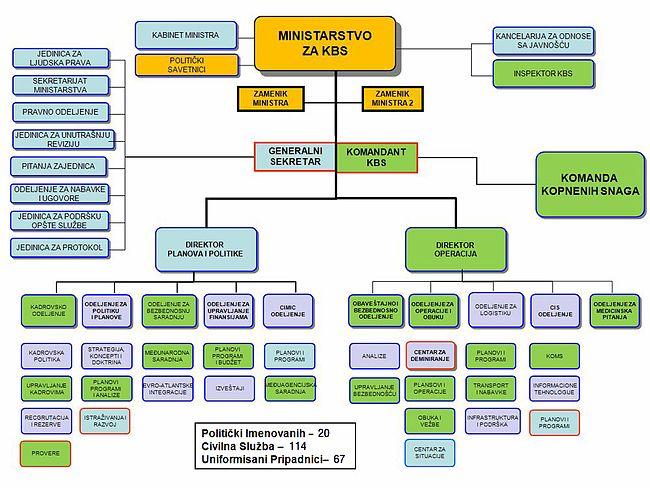Struktura KBS.jpg