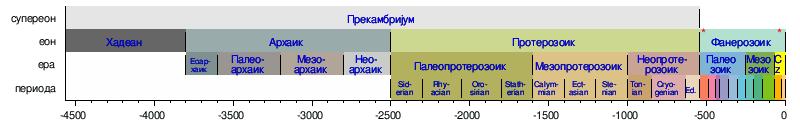 Radiometrijsko datiranje geološke vremenske ljestvice