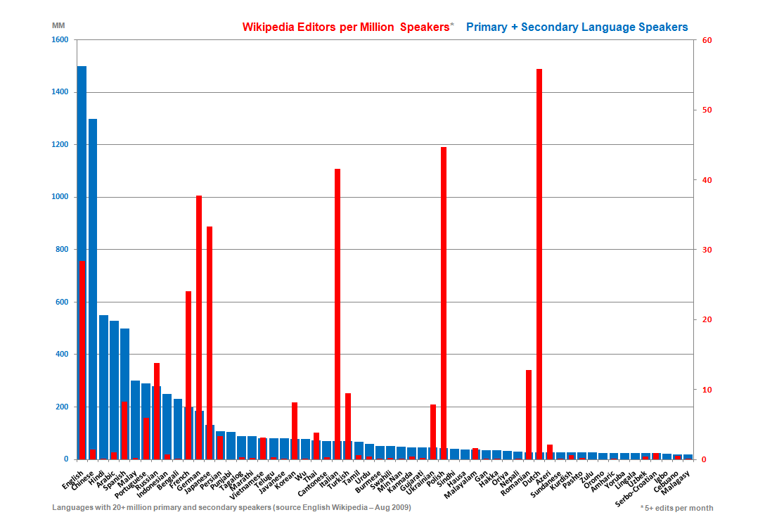 Participation in wikipedia editors per million speakers of the language