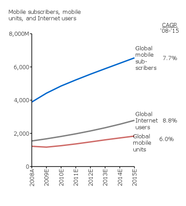 Global mobile usage.png