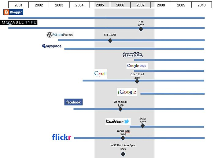 Web evolution examples.jpg