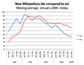 New Wikipedians (de-sv comparison, moving average), January 2005-April 2009.png