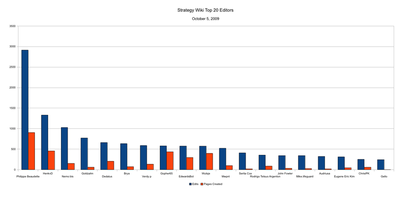 Strategywiki-20091005-top20editors.png