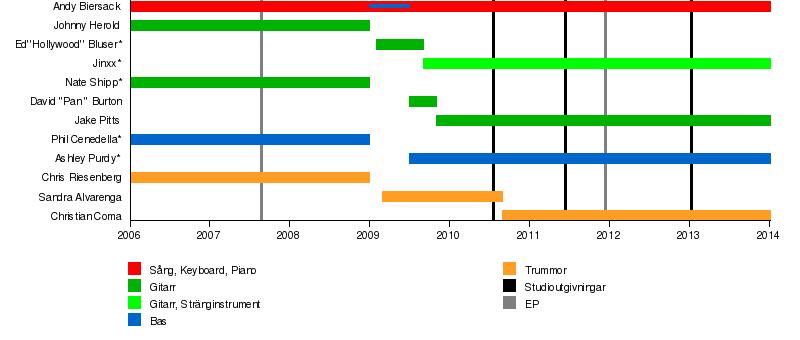 Datum mall tidslinje