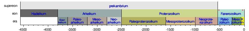 relativ och absolut datering av geologiska händelser