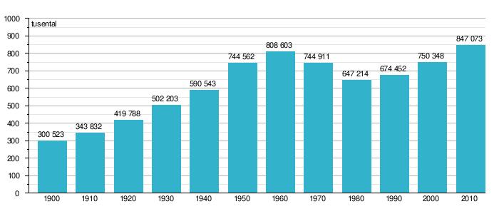 hur många bor i stockholm 2016