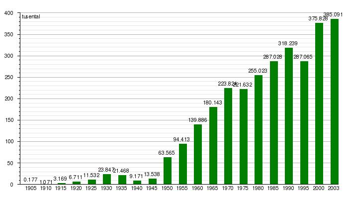 Lagsta dodstalen i trafiken sedan 1950
