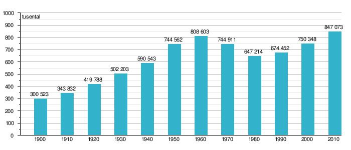Antal Väskor Till Usa : Befolkningsutveckling i stockholm wikipedia