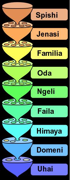 Uainishaji