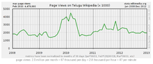 TeluguWP-PageViews-2012.png