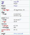 Proposed Kurnool district infobox based on enwiki.png