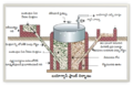 Bio gas plant-structure.png
