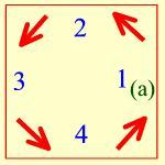 (a) เป็นคนทอยลูกเต๋า สมมุติว่าผลออกมาคือ 4 ก็ให้เริ่มนับทวนเข็มนาฬิกาจากตำแหน่งที่ (a) นั่งไป