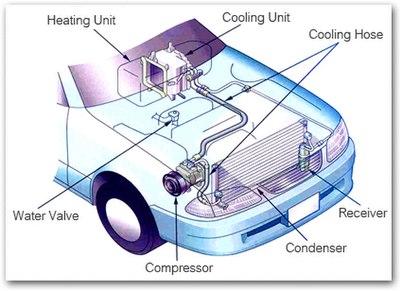 Evaporator Car Part