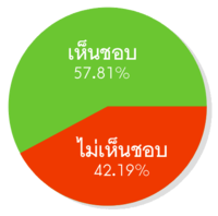 2007 Thai constitutional referendum chart.png
