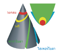 Conic sections th.png