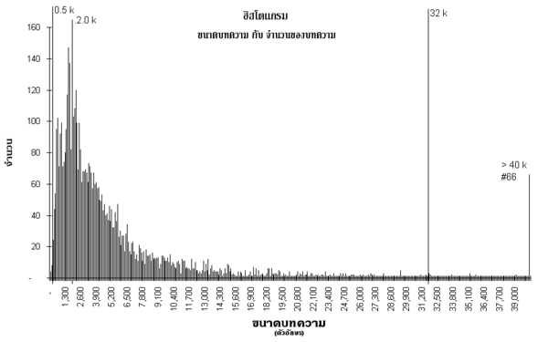 Histogram articlesize.png