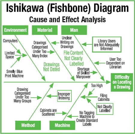 Talaksan:Ishikawa diagram.jpg
