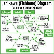 Ishikawa Diagram Wikipedia Ang Malayang Ensiklopedya
