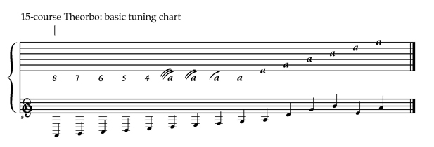 15-course Theorbo tuning chart.