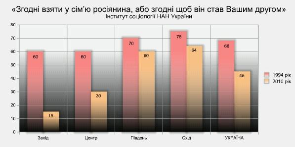 Зміна динамікі кількості українців згідних мати за друга росіянина