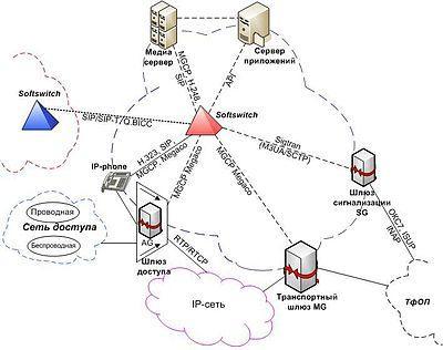 Приклад мережі ngn