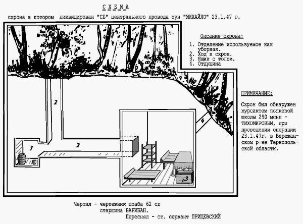 Схеми криївок УПА з радянських архівів (фото)