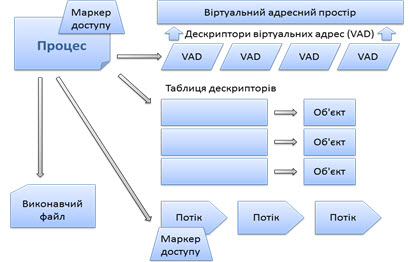 Файл:Process.resourses.ua.jpg