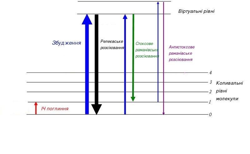 Continuous symmetries,