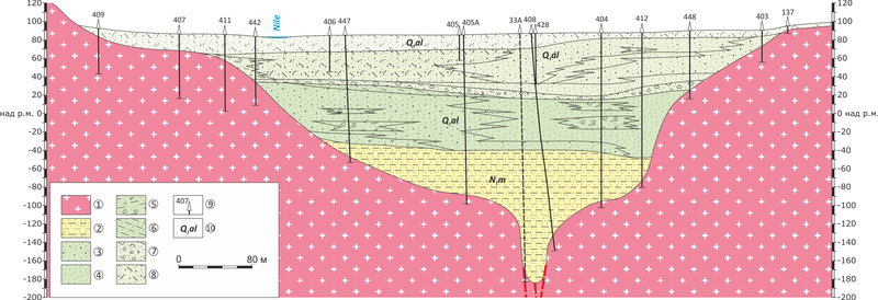 Файл:Cross-section of Nile river near Asuan.png