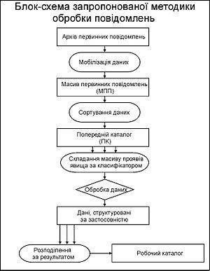 Обробка уфологічних повідомлень ред