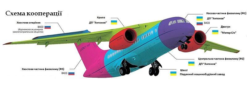 Схема Кооперації літака АН-148