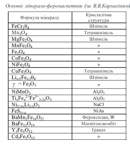 Реферат на тему феромагнетики 4785