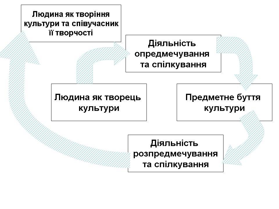 Схема М.С.Кагана