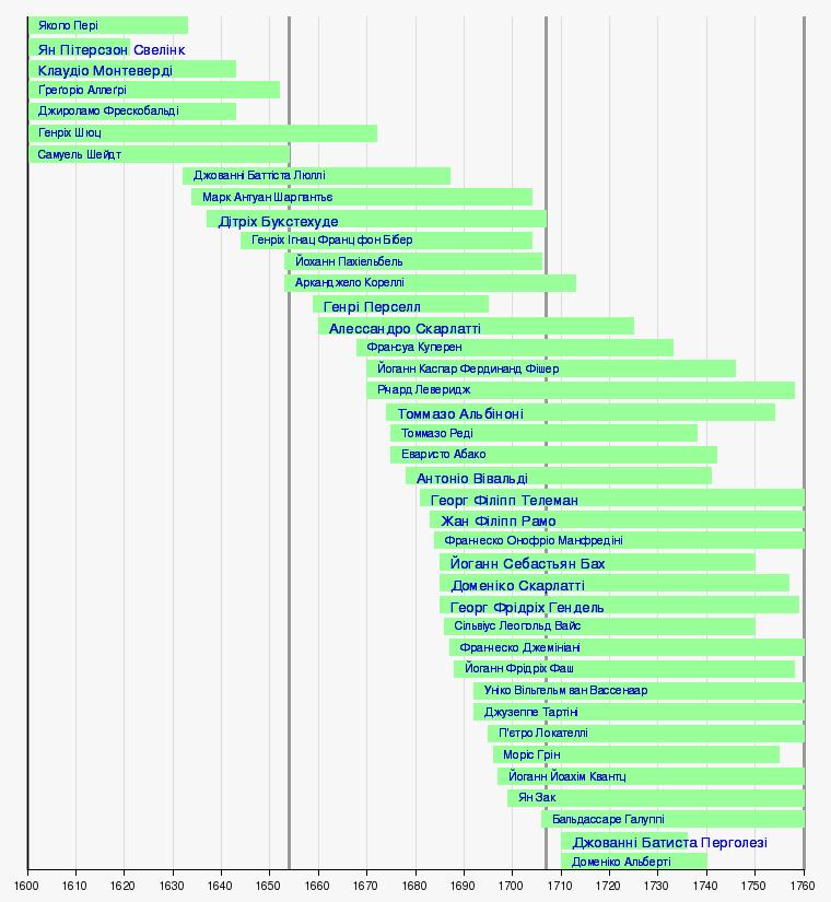 Епохи бароко ред ред код