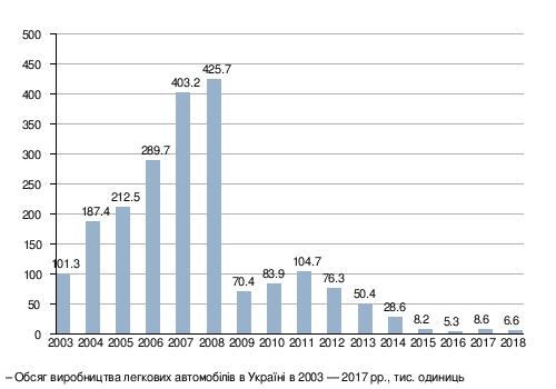 Обсяг виробництва легкових автомобілів в Україні в 2003—2018 рр. 1202c59e1325d