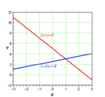 Sim linear 2 equations.png