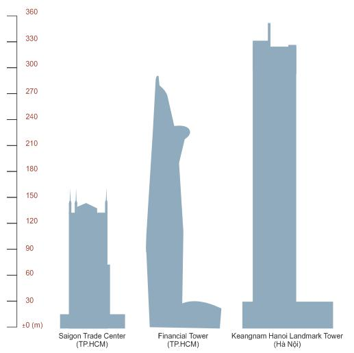 Confronto tra vietnamita grattacieli