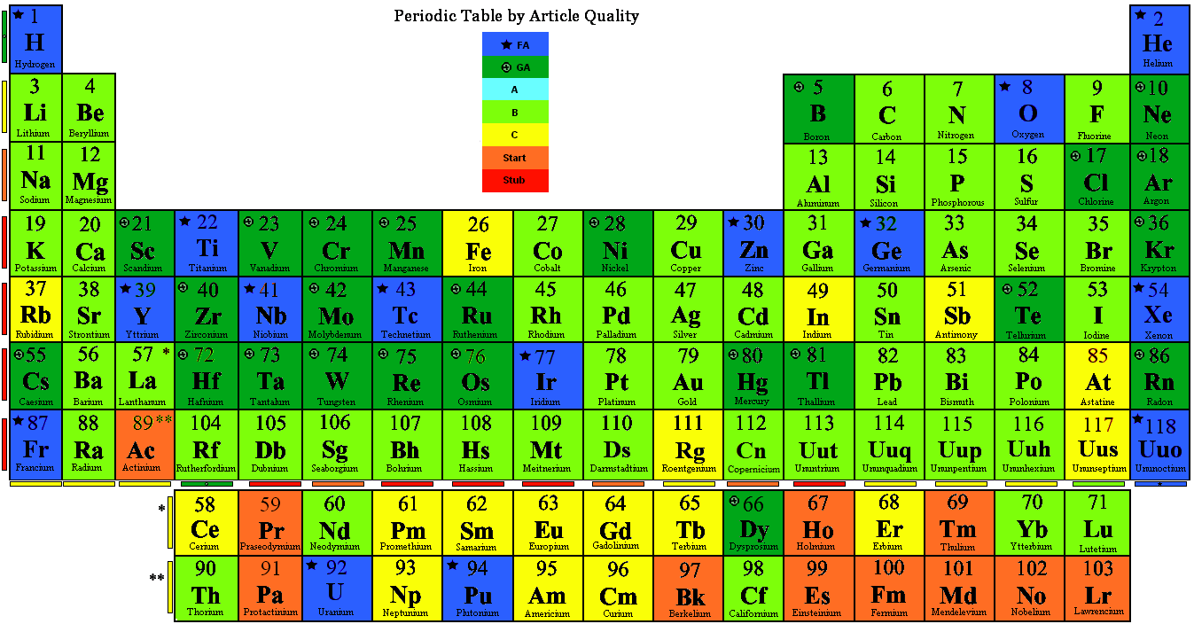 Image Result For Color Coded Periodic