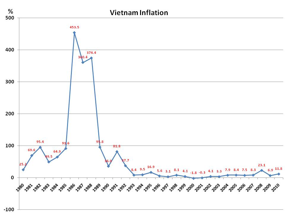 VIETNAM AND SOUTH-EAST ASIA