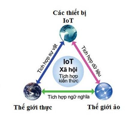 Internet Vạn Vật