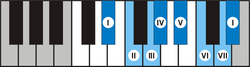 Piano Dis Es major scale.png