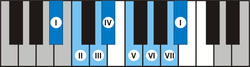 Piano As Bes major scale.png