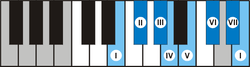 Piano E nature major scale.png