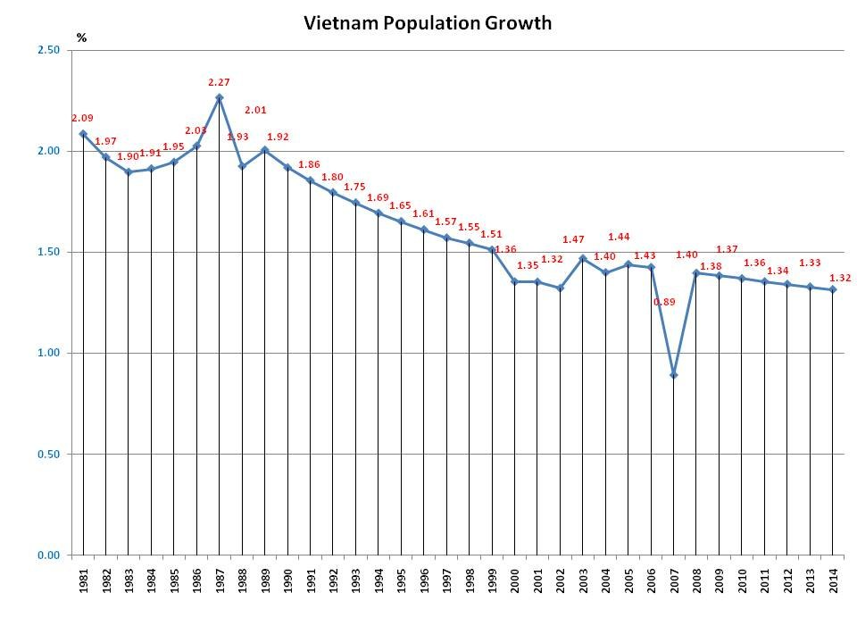 Vietnam population growth