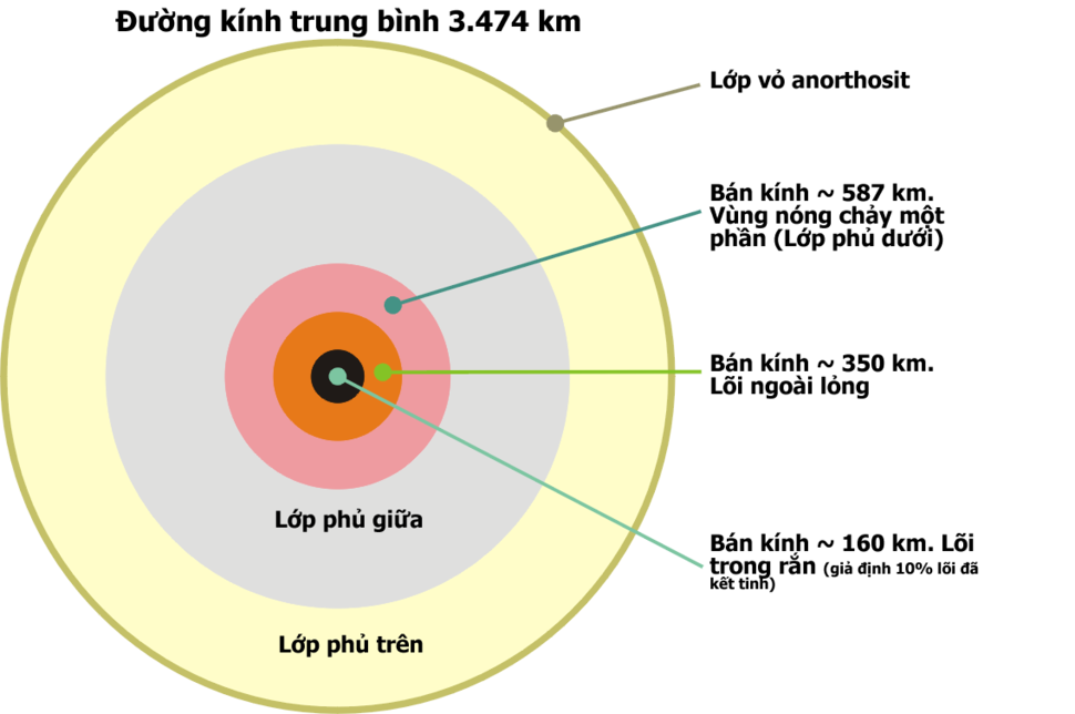 Moon Schematic Cross Section1