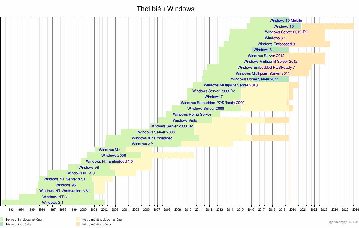 Microsoft Windows – Wikipedia tiếng Việt