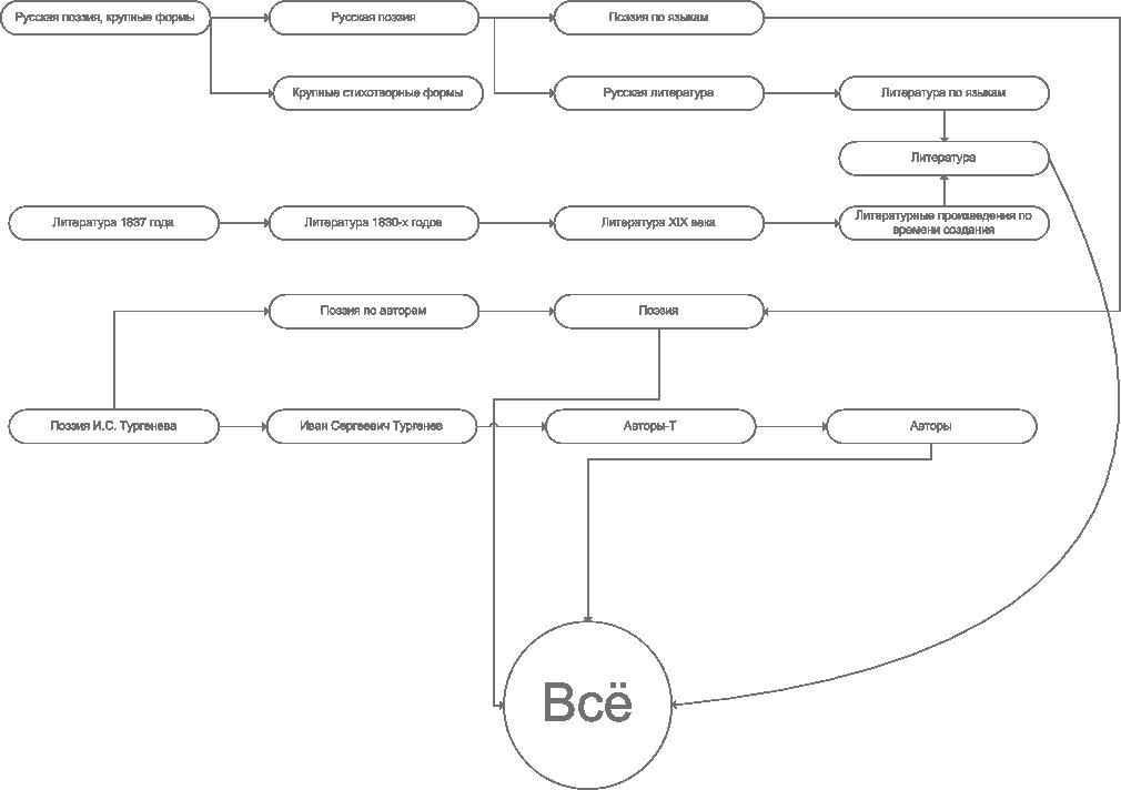 Схема категоризации