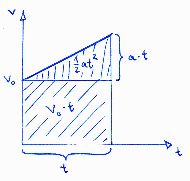konstante beschleunigung berechnen haftreibung berechnen gleichbleibende und beschleunigte. Black Bedroom Furniture Sets. Home Design Ideas