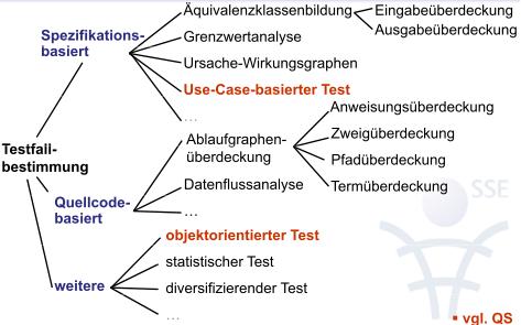 Kurs:Wirtschaftsinformatik SS09/SE1/Lernskript/Testen – Wikiversity